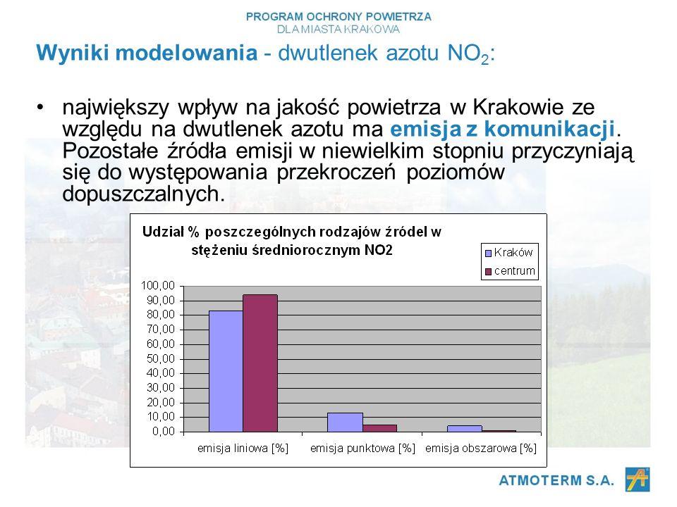 Wyniki modelowania - dwutlenek azotu NO 2 : największy wpływ na jakość powietrza w Krakowie ze względu na dwutlenek azotu ma emisja z komunikacji.