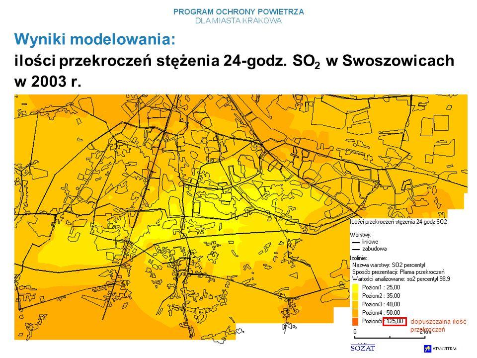 Wyniki modelowania: ilości przekroczeń stężenia 24-godz.