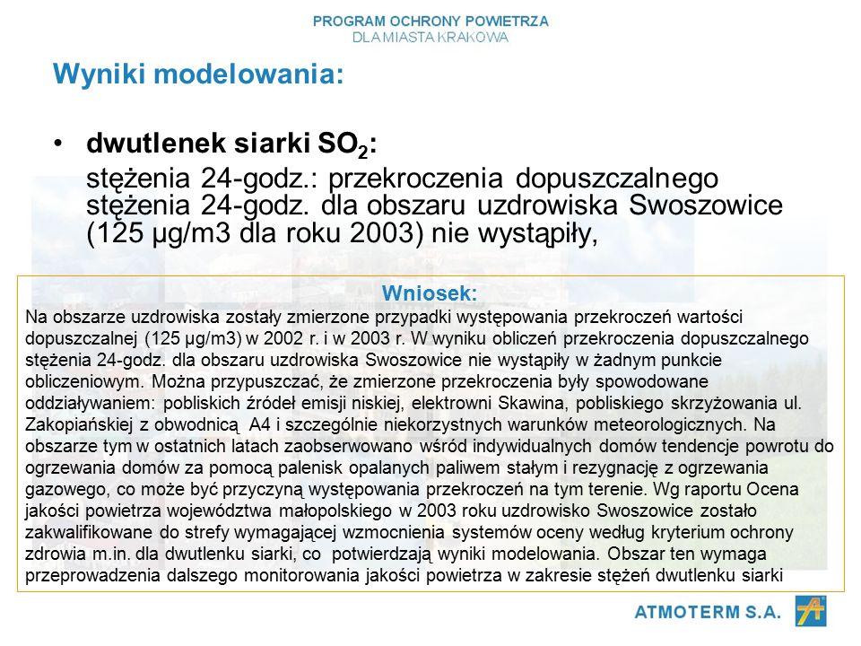Wyniki modelowania: dwutlenek siarki SO 2 : stężenia 24-godz.: przekroczenia dopuszczalnego stężenia 24-godz.