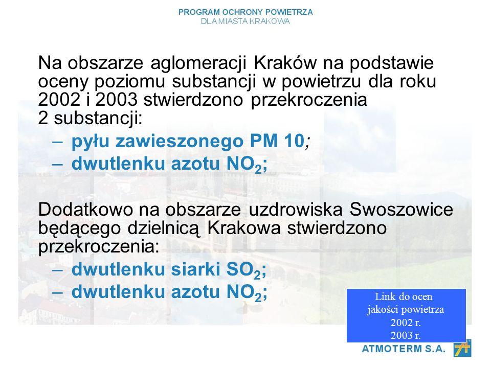 Na obszarze aglomeracji Kraków na podstawie oceny poziomu substancji w powietrzu dla roku 2002 i 2003 stwierdzono przekroczenia 2 substancji: –pyłu zawieszonego PM 10; –dwutlenku azotu NO 2 ; Dodatkowo na obszarze uzdrowiska Swoszowice będącego dzielnicą Krakowa stwierdzono przekroczenia: –dwutlenku siarki SO 2 ; –dwutlenku azotu NO 2 ; Link do ocen jakości powietrza 2002 r.