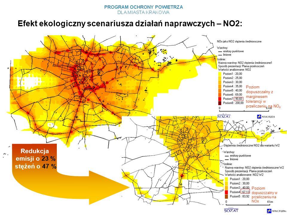 Efekt ekologiczny scenariusza działań naprawczych – NO2: Poziom dopuszczalny w przeliczeniu na NOx Redukcja emisji o 23 % stężeń o 47 % Poziom dopuszczalny z marginesem tolerancji w przeliczeniu na NO x