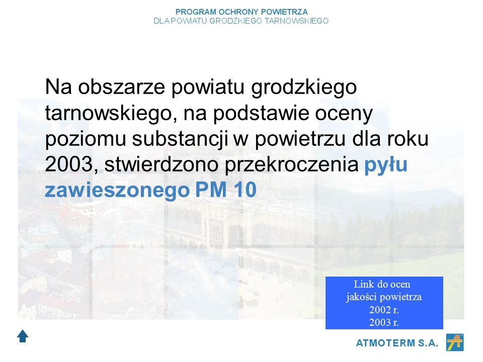 Na obszarze powiatu grodzkiego tarnowskiego, na podstawie oceny poziomu substancji w powietrzu dla roku 2003, stwierdzono przekroczenia pyłu zawieszonego PM 10 Link do ocen jakości powietrza 2002 r.