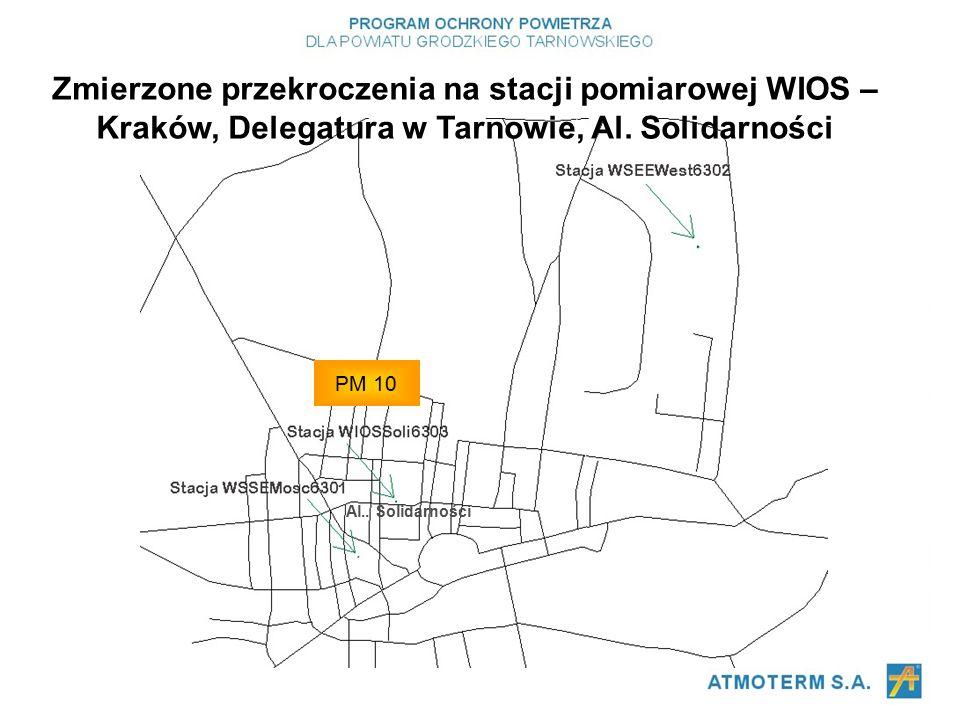 PM 10 Zmierzone przekroczenia na stacji pomiarowej WIOS – Kraków, Delegatura w Tarnowie, Al.