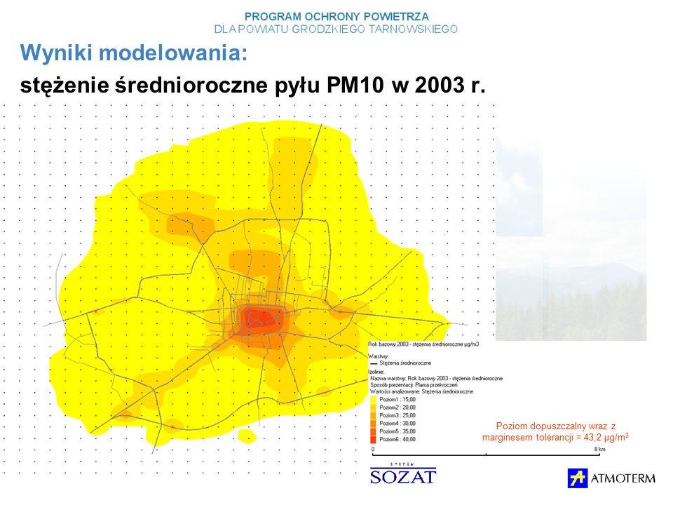 Wyniki modelowania: stężenie średnioroczne pyłu PM10 w 2003 r.