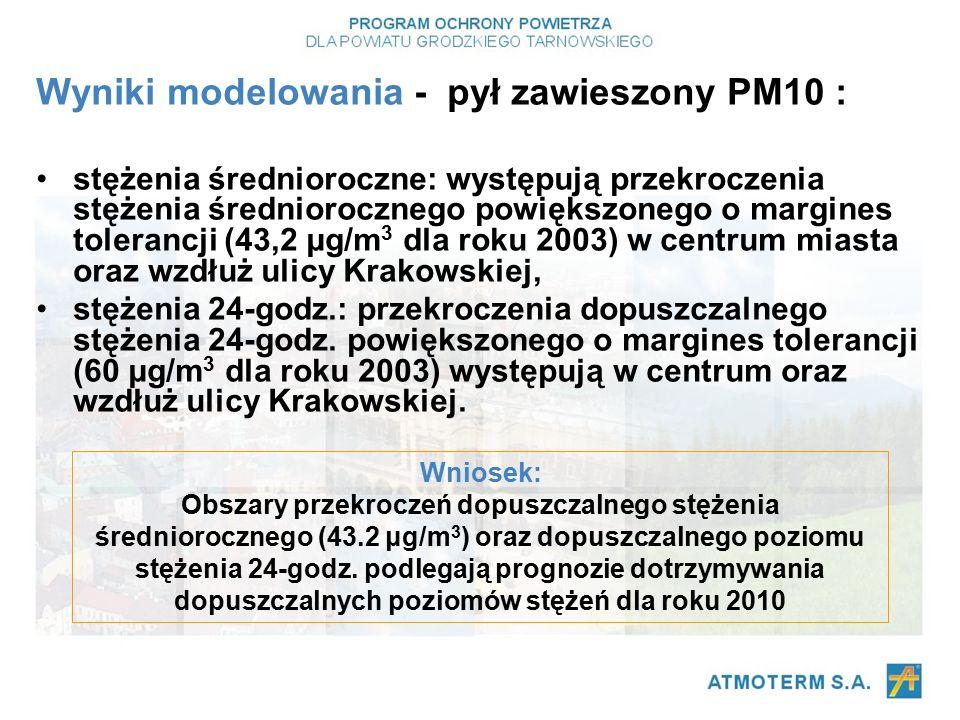 Wyniki modelowania - pył zawieszony PM10 : stężenia średnioroczne: występują przekroczenia stężenia średniorocznego powiększonego o margines tolerancji (43,2 μg/m 3 dla roku 2003) w centrum miasta oraz wzdłuż ulicy Krakowskiej, stężenia 24-godz.: przekroczenia dopuszczalnego stężenia 24-godz.