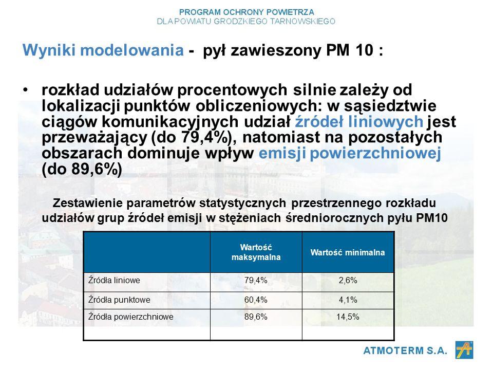 Wyniki modelowania - pył zawieszony PM 10 : rozkład udziałów procentowych silnie zależy od lokalizacji punktów obliczeniowych: w sąsiedztwie ciągów komunikacyjnych udział źródeł liniowych jest przeważający (do 79,4%), natomiast na pozostałych obszarach dominuje wpływ emisji powierzchniowej (do 89,6%) Wartość maksymalna Wartość minimalna Źródła liniowe79,4%2,6% Źródła punktowe60,4%4,1% Źródła powierzchniowe89,6%14,5% Zestawienie parametrów statystycznych przestrzennego rozkładu udziałów grup źródeł emisji w stężeniach średniorocznych pyłu PM10
