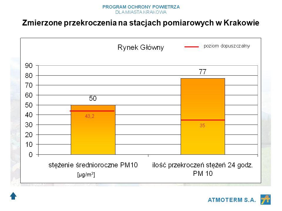 Zmierzone przekroczenia na stacjach pomiarowych w Krakowie [μg/m 3 ]