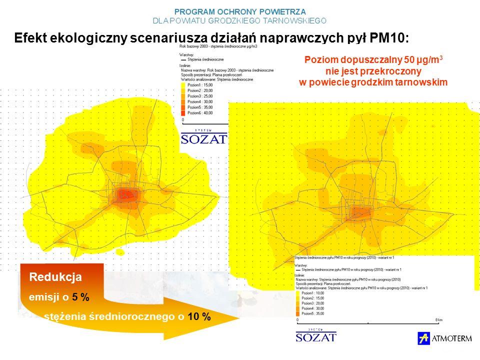 Efekt ekologiczny scenariusza działań naprawczych pył PM10: Redukcja emisji o 5 % stężenia średniorocznego o 10 % Poziom dopuszczalny 50 μg/m 3 nie jest przekroczony w powiecie grodzkim tarnowskim
