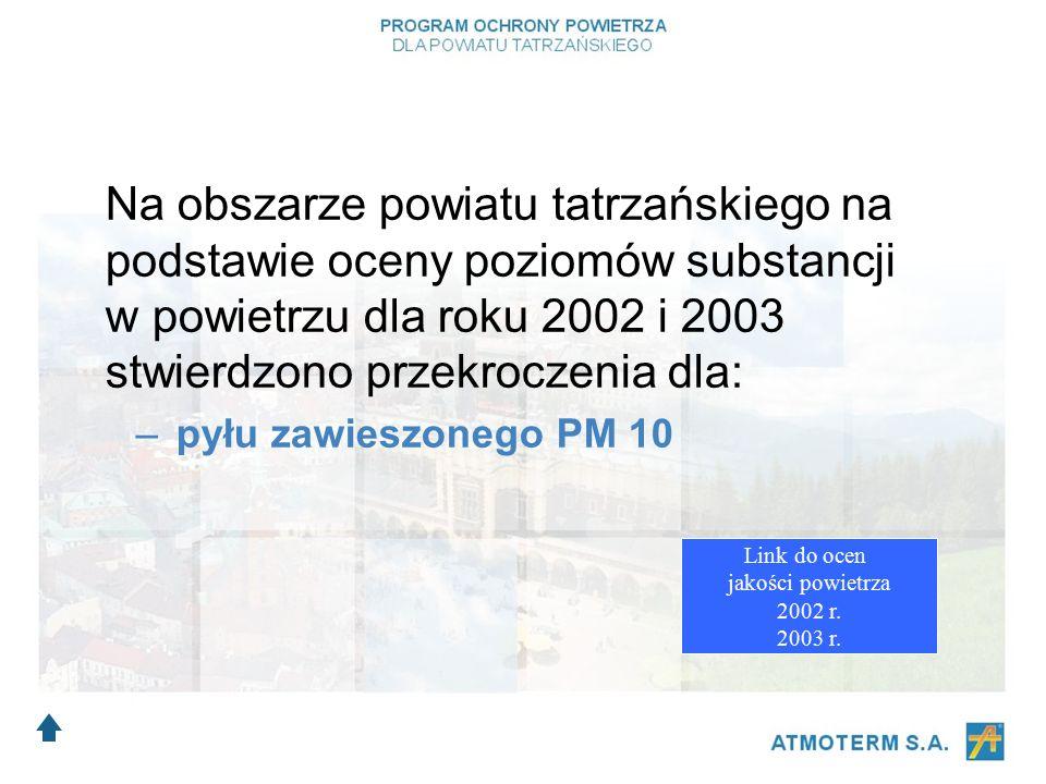 Na obszarze powiatu tatrzańskiego na podstawie oceny poziomów substancji w powietrzu dla roku 2002 i 2003 stwierdzono przekroczenia dla: –p–pyłu zawieszonego PM 10 Link do ocen jakości powietrza 2002 r.