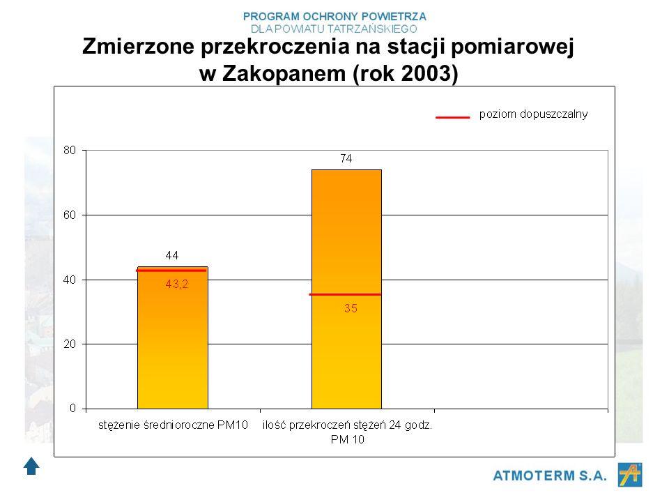 Zmierzone przekroczenia na stacji pomiarowej w Zakopanem (rok 2003)