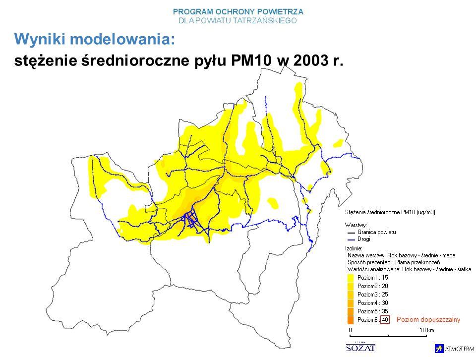Wyniki modelowania: stężenie średnioroczne pyłu PM10 w 2003 r. Poziom dopuszczalny