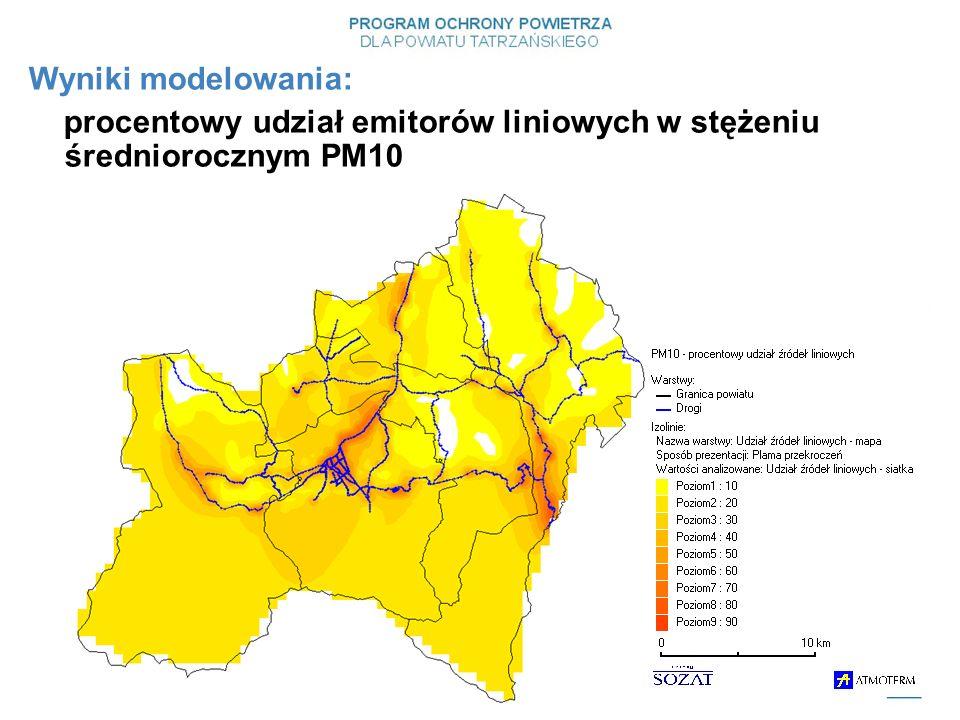 Wyniki modelowania: procentowy udział emitorów liniowych w stężeniu średniorocznym PM10