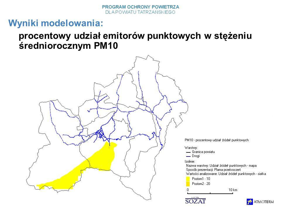Wyniki modelowania: procentowy udział emitorów punktowych w stężeniu średniorocznym PM10