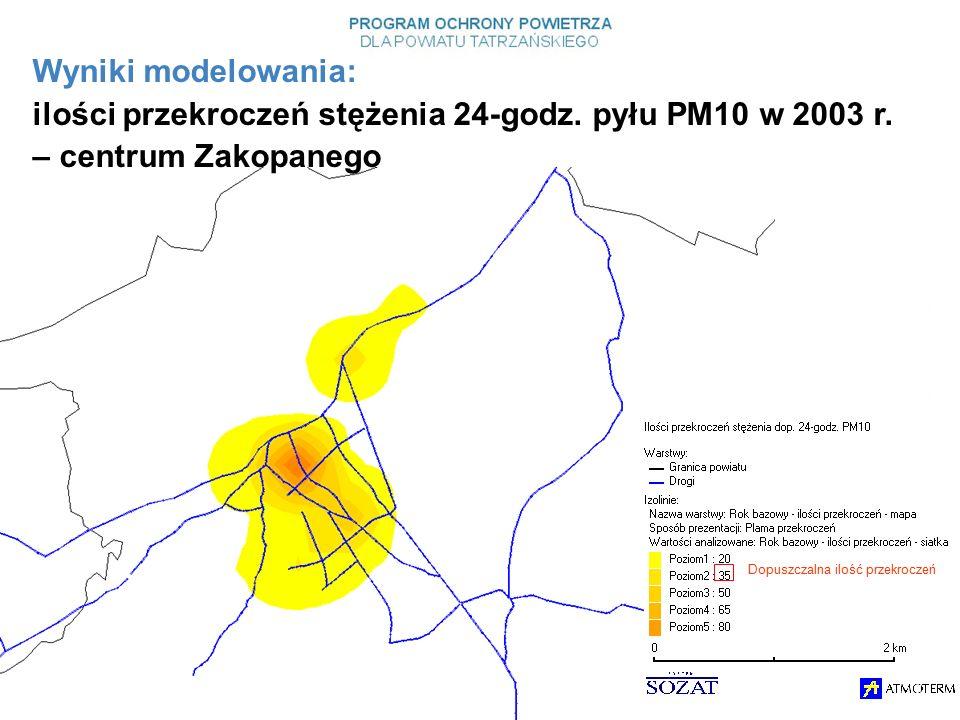 Dopuszczalna ilość przekroczeń Wyniki modelowania: ilości przekroczeń stężenia 24-godz.
