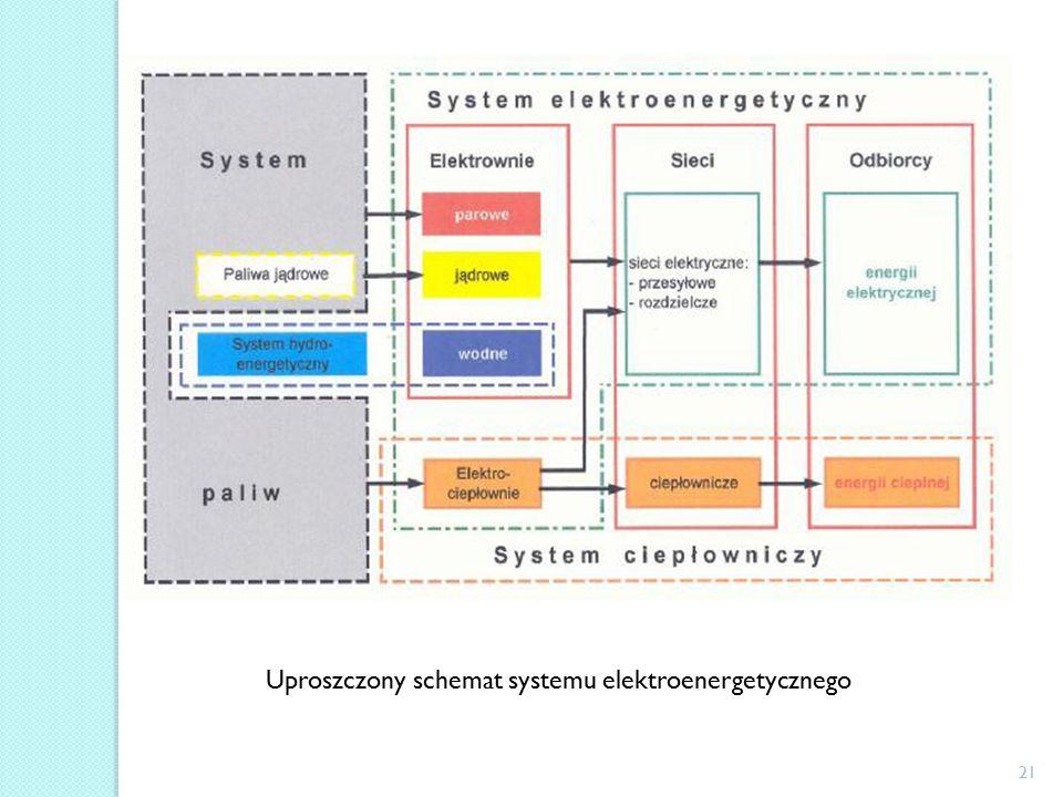 21 Uproszczony schemat systemu elektroenergetycznego