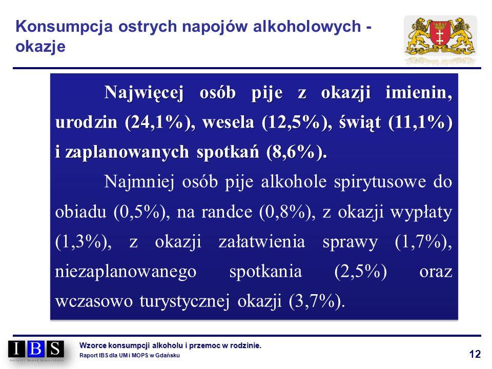12 Wzorce konsumpcji alkoholu i przemoc w rodzinie. Raport IBS dla UM i MOPS w Gdańsku Najwięcej osób pije z okazji imienin, urodzin (24,1%), wesela (