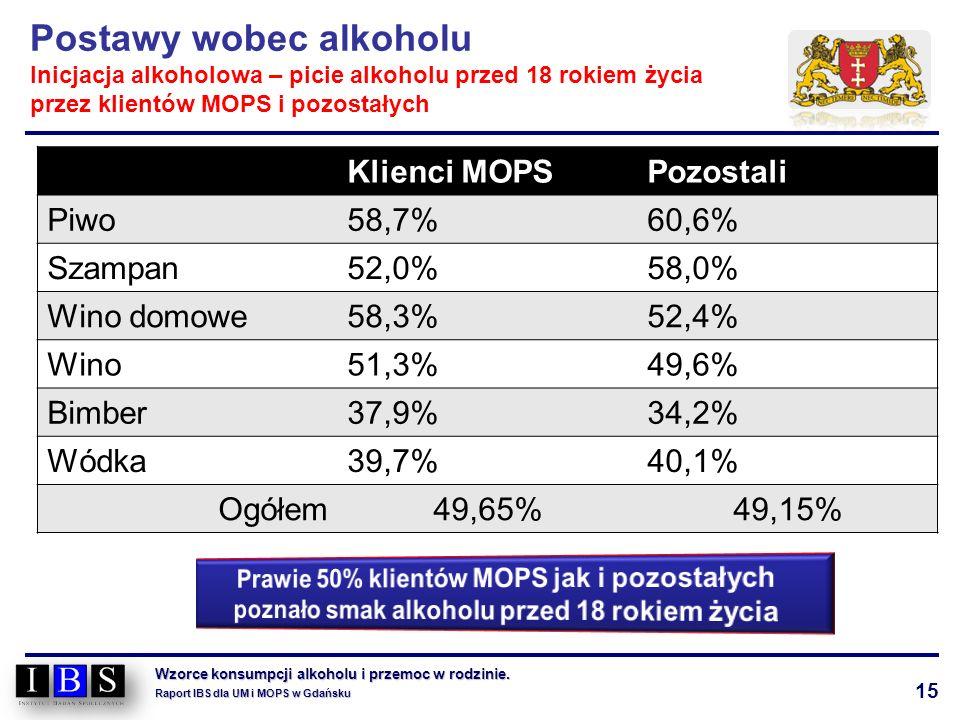 15 Wzorce konsumpcji alkoholu i przemoc w rodzinie. Raport IBS dla UM i MOPS w Gdańsku Postawy wobec alkoholu Inicjacja alkoholowa – picie alkoholu pr