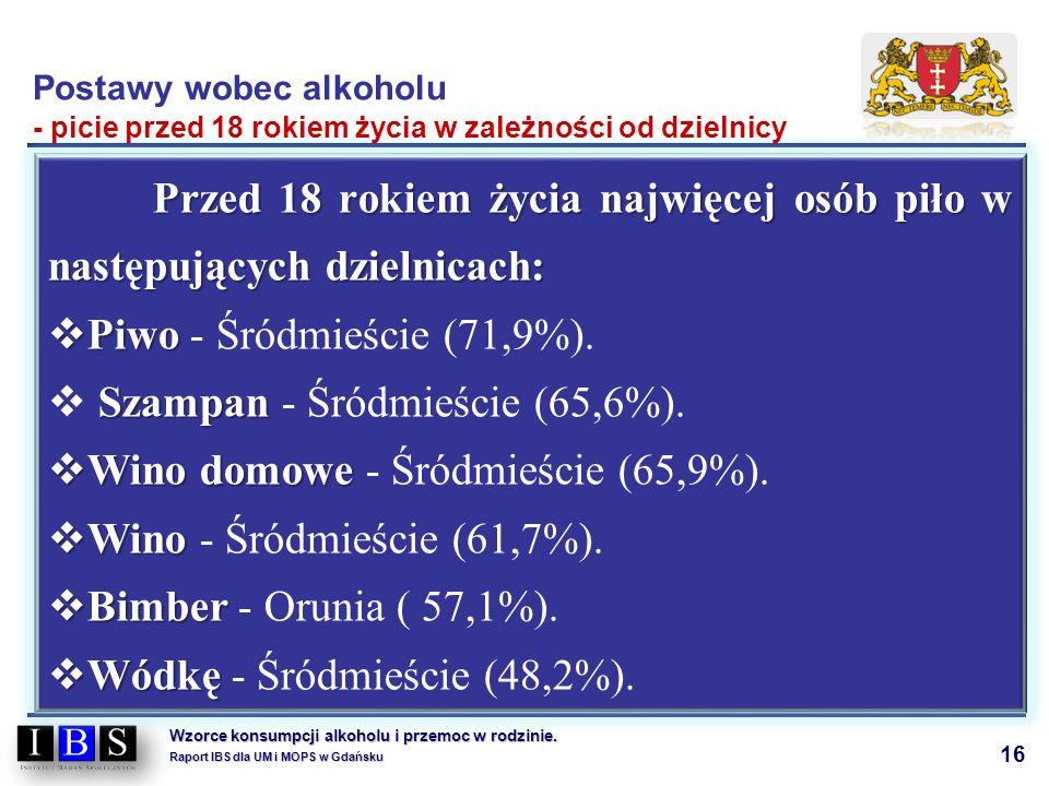 16 Wzorce konsumpcji alkoholu i przemoc w rodzinie. Raport IBS dla UM i MOPS w Gdańsku Przed 18 rokiem życia najwięcej osób piło w następujących dziel