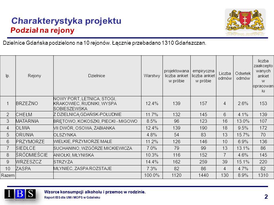2 Wzorce konsumpcji alkoholu i przemoc w rodzinie. Raport IBS dla UM i MOPS w Gdańsku Dzielnice Gdańska podzielono na 10 rejonów. Łącznie przebadano 1