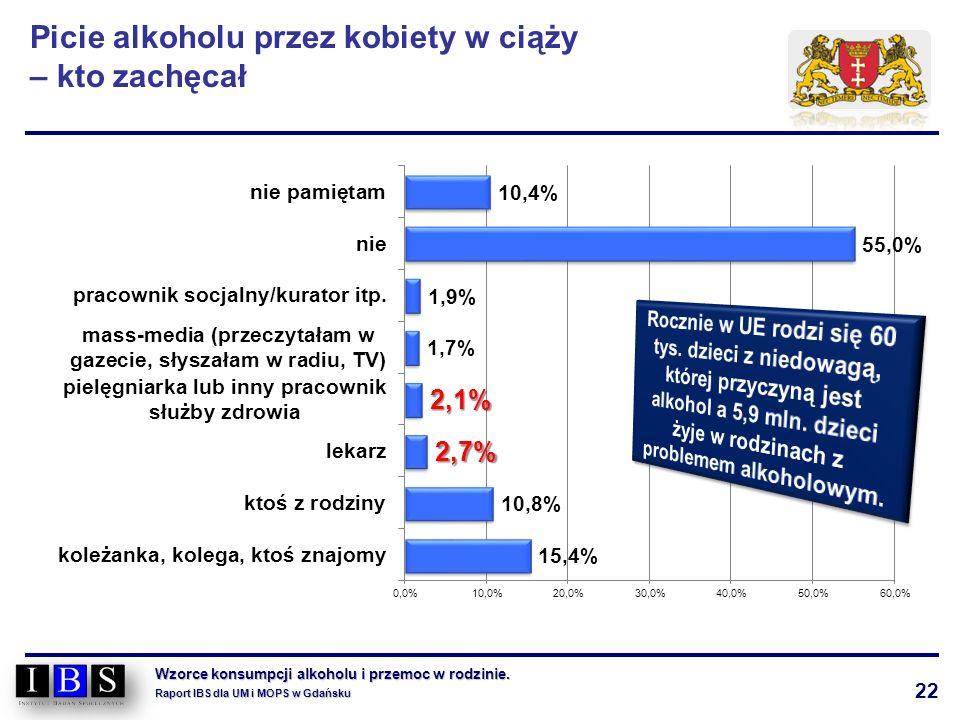 22 Wzorce konsumpcji alkoholu i przemoc w rodzinie. Raport IBS dla UM i MOPS w Gdańsku Picie alkoholu przez kobiety w ciąży – kto zachęcał