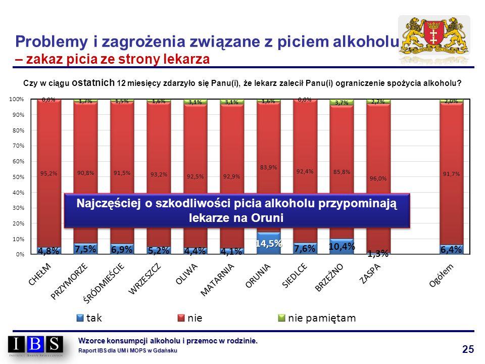 25 Wzorce konsumpcji alkoholu i przemoc w rodzinie. Raport IBS dla UM i MOPS w Gdańsku Problemy i zagrożenia związane z piciem alkoholu – zakaz picia