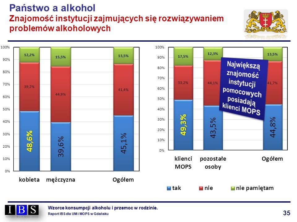 35 Wzorce konsumpcji alkoholu i przemoc w rodzinie. Raport IBS dla UM i MOPS w Gdańsku Państwo a alkohol Znajomość instytucji zajmujących się rozwiązy