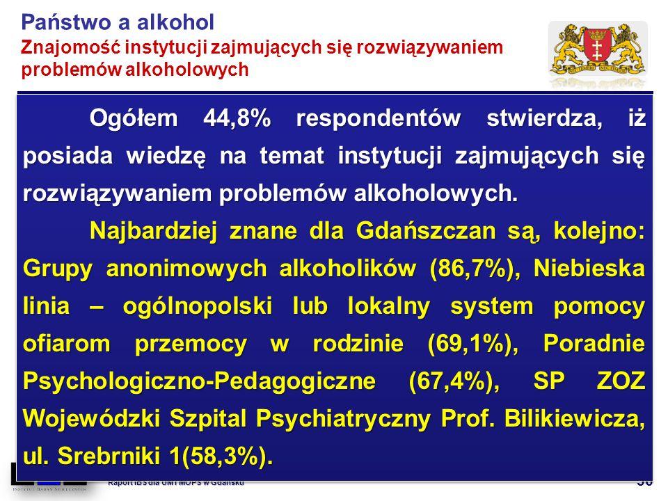 36 Wzorce konsumpcji alkoholu i przemoc w rodzinie. Raport IBS dla UM i MOPS w Gdańsku Ogółem 44,8% respondentów stwierdza, iż posiada wiedzę na temat