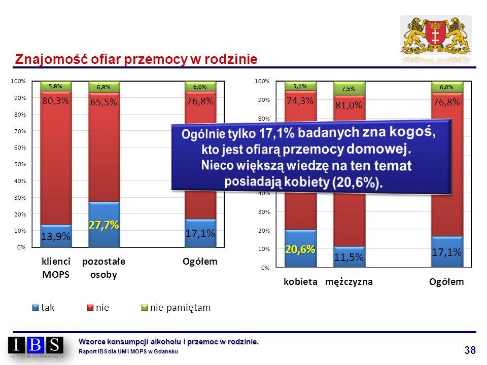 38 Wzorce konsumpcji alkoholu i przemoc w rodzinie. Raport IBS dla UM i MOPS w Gdańsku Znajomość ofiar przemocy w rodzinie