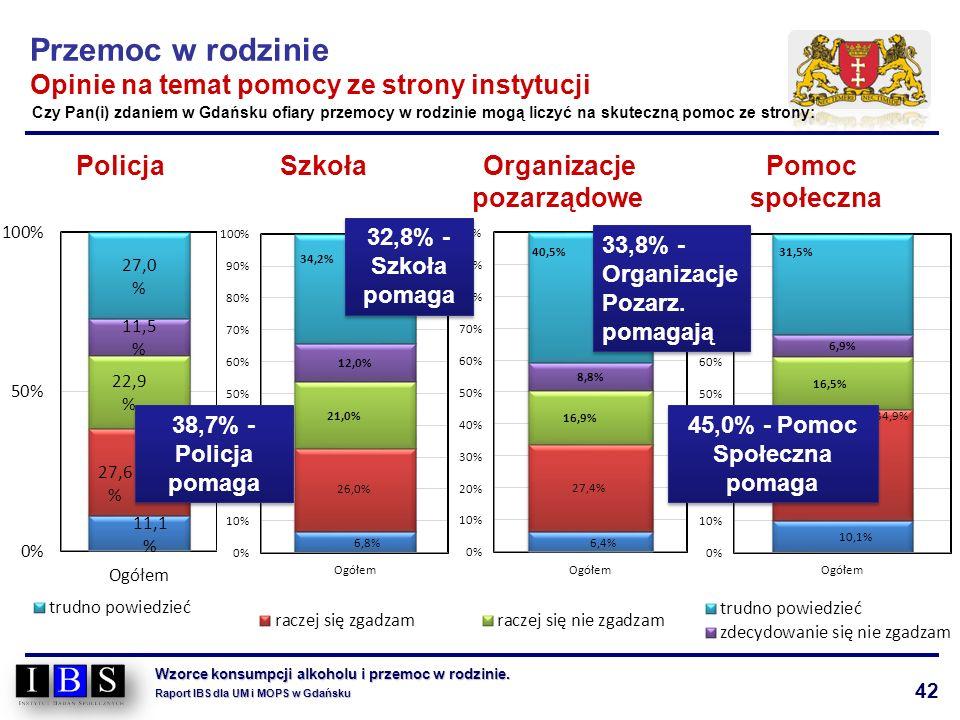 42 Wzorce konsumpcji alkoholu i przemoc w rodzinie. Raport IBS dla UM i MOPS w Gdańsku Policja Szkoła Organizacje Pomoc pozarządowe społeczna Przemoc