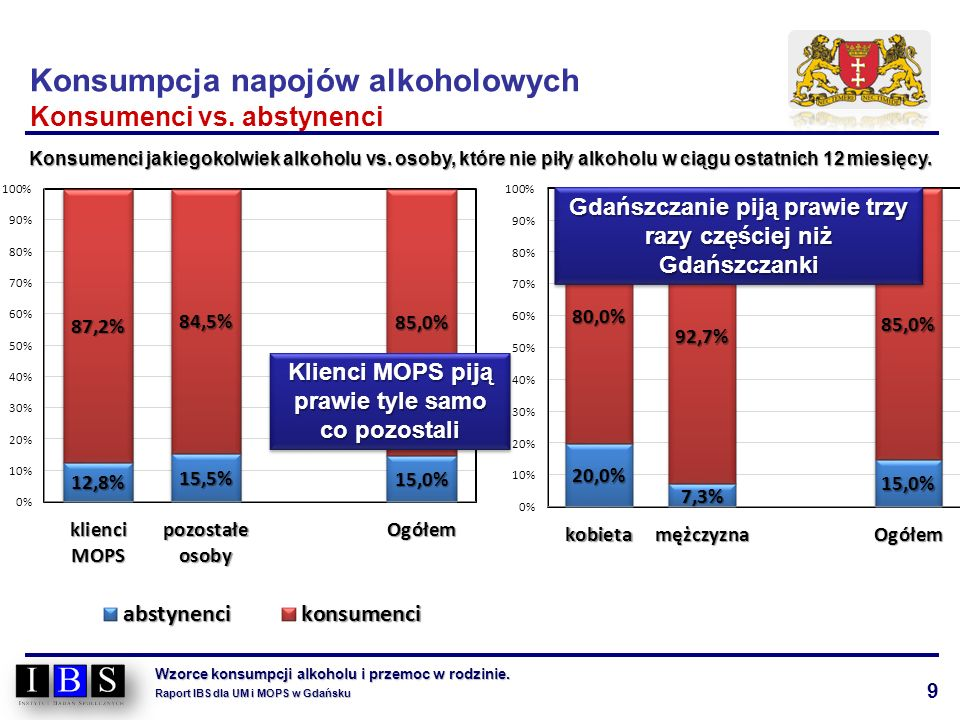 9 Wzorce konsumpcji alkoholu i przemoc w rodzinie. Raport IBS dla UM i MOPS w Gdańsku Konsumpcja napojów alkoholowych Konsumenci vs. abstynenci Konsum