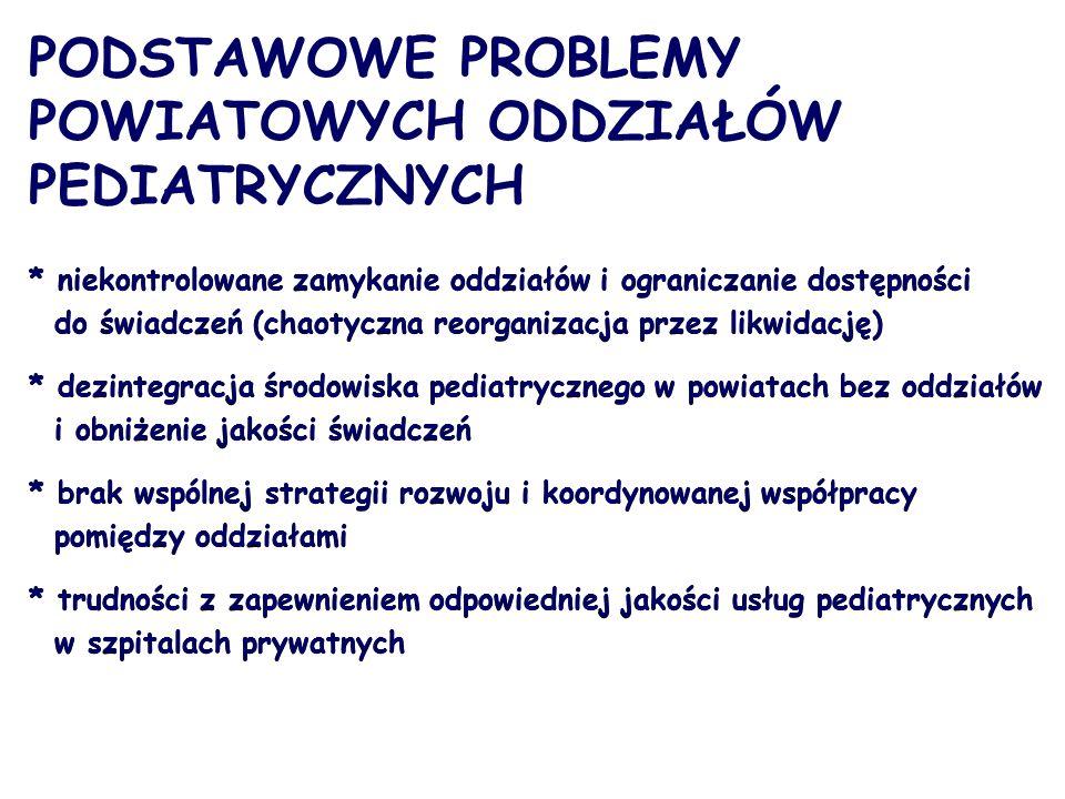 PODSTAWOWE PROBLEMY POWIATOWYCH ODDZIAŁÓW PEDIATRYCZNYCH * niekontrolowane zamykanie oddziałów i ograniczanie dostępności do świadczeń (chaotyczna reorganizacja przez likwidację) * dezintegracja środowiska pediatrycznego w powiatach bez oddziałów i obniżenie jakości świadczeń * brak wspólnej strategii rozwoju i koordynowanej współpracy pomiędzy oddziałami * trudności z zapewnieniem odpowiedniej jakości usług pediatrycznych w szpitalach prywatnych * niekontrolowane zamykanie oddziałów i ograniczanie dostępności do świadczeń (chaotyczna reorganizacja przez likwidację) * dezintegracja środowiska pediatrycznego w powiatach bez oddziałów i obniżenie jakości świadczeń * brak wspólnej strategii rozwoju i koordynowanej współpracy pomiędzy oddziałami * trudności z zapewnieniem odpowiedniej jakości usług pediatrycznych w szpitalach prywatnych