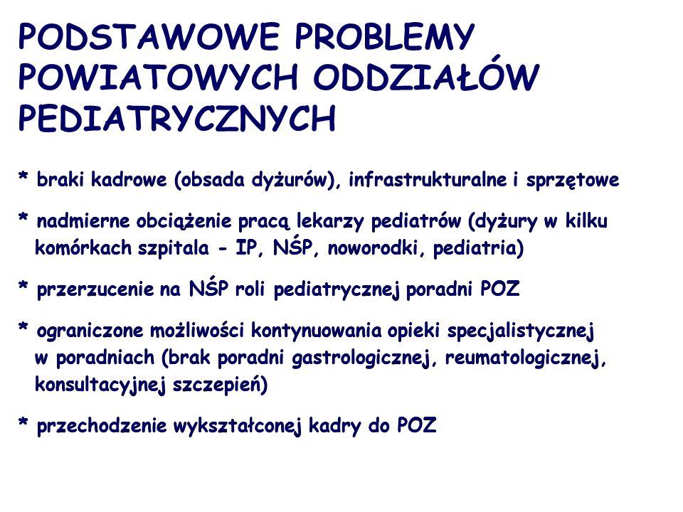 PODSTAWOWE PROBLEMY POWIATOWYCH ODDZIAŁÓW PEDIATRYCZNYCH * braki kadrowe (obsada dyżurów), infrastrukturalne i sprzętowe * nadmierne obciążenie pracą lekarzy pediatrów (dyżury w kilku komórkach szpitala - IP, NŚP, noworodki, pediatria) * przerzucenie na NŚP roli pediatrycznej poradni POZ * ograniczone możliwości kontynuowania opieki specjalistycznej w poradniach (brak poradni gastrologicznej, reumatologicznej, konsultacyjnej szczepień) * przechodzenie wykształconej kadry do POZ * braki kadrowe (obsada dyżurów), infrastrukturalne i sprzętowe * nadmierne obciążenie pracą lekarzy pediatrów (dyżury w kilku komórkach szpitala - IP, NŚP, noworodki, pediatria) * przerzucenie na NŚP roli pediatrycznej poradni POZ * ograniczone możliwości kontynuowania opieki specjalistycznej w poradniach (brak poradni gastrologicznej, reumatologicznej, konsultacyjnej szczepień) * przechodzenie wykształconej kadry do POZ