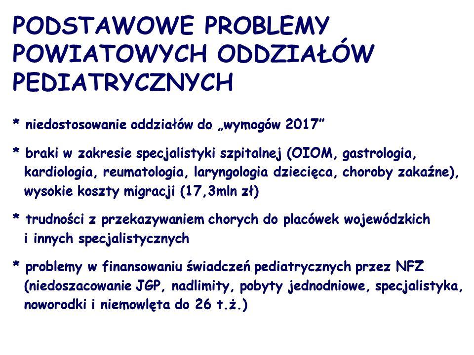 """PODSTAWOWE PROBLEMY POWIATOWYCH ODDZIAŁÓW PEDIATRYCZNYCH * niedostosowanie oddziałów do """"wymogów 2017 * braki w zakresie specjalistyki szpitalnej (OIOM, gastrologia, kardiologia, reumatologia, laryngologia dziecięca, choroby zakaźne), wysokie koszty migracji (17,3mln zł) * trudności z przekazywaniem chorych do placówek wojewódzkich i innych specjalistycznych * problemy w finansowaniu świadczeń pediatrycznych przez NFZ (niedoszacowanie JGP, nadlimity, pobyty jednodniowe, specjalistyka, noworodki i niemowlęta do 26 t.ż.) * niedostosowanie oddziałów do """"wymogów 2017 * braki w zakresie specjalistyki szpitalnej (OIOM, gastrologia, kardiologia, reumatologia, laryngologia dziecięca, choroby zakaźne), wysokie koszty migracji (17,3mln zł) * trudności z przekazywaniem chorych do placówek wojewódzkich i innych specjalistycznych * problemy w finansowaniu świadczeń pediatrycznych przez NFZ (niedoszacowanie JGP, nadlimity, pobyty jednodniowe, specjalistyka, noworodki i niemowlęta do 26 t.ż.)"""