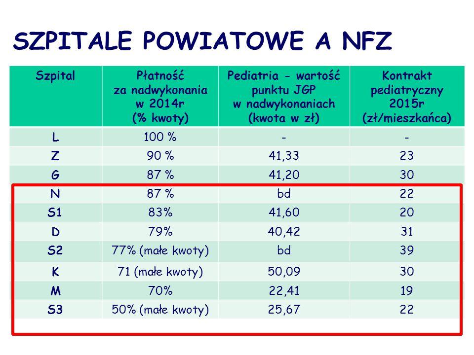 SZPITALE POWIATOWE A NFZ SzpitalPłatność za nadwykonania w 2014r (% kwoty) Pediatria - wartość punktu JGP w nadwykonaniach (kwota w zł) Kontrakt pediatryczny 2015r (zł/mieszkańca) L100 %-- Z90 %41,3323 G87 %41,2030 N87 %bd22 S183%41,6020 D79%40,4231 S277% (małe kwoty)bd39 K71 (małe kwoty)50,0930 M70%22,4119 S350% (małe kwoty)25,6722