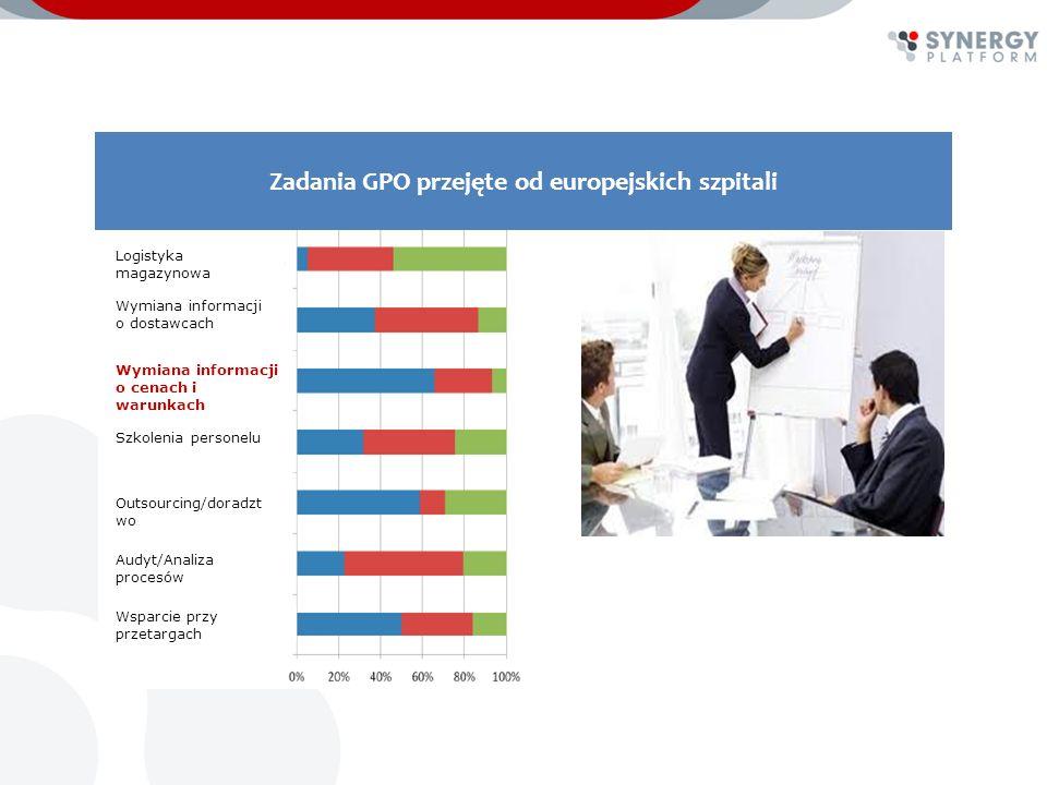 Działalność i rozwój Grupy Zakupowej odbywa się pod patronatem POLSKIEJ FEDERACJI SZPITALI Największej organizacji szpitalnej w Polsce ponad podziałami KONTAKT WOJCIECH KASZYŃSKI V-ce Prezes Polskiej Federacji Szpitali Prezes Synergy Platform Sp.