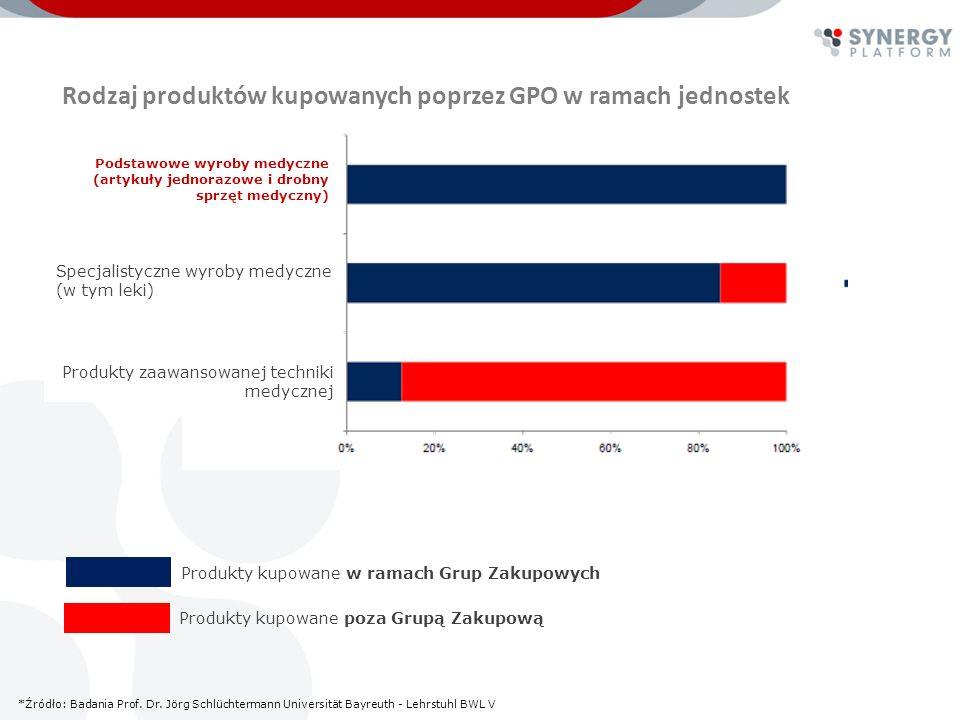 Warunki sprzyjające powstaniu Szpitalnej Grupy Zakupowej w Polsce brak szybkiej perspektywy wzrostu środków finansowych w NFZ brak alternatywnych źródeł znacznego finansowania szpitali zmniejszające się środki w Samorządach przeznaczone na rozwój szpitali przekształcenia szpitali w przypadku złej sytuacji finansowej trudności w uzyskaniu kredytowania bankowego możliwość standaryzacji i unifikacji zamówienia