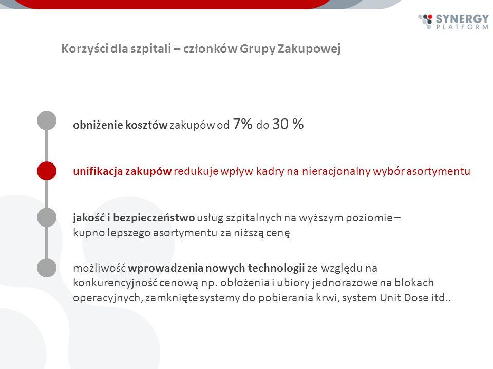 Zakupy grupowe – estymacja potencjału oszczędności 27.03.2012Siedlce hospital Kategoria kosztu Telekomunikacja Serwis techniczny medyczny Usługi transportowe Suma Indywidualny estymowany potencjał oszczędności w % 3 % - 5 % 3 % - 7 % 3 % - 5 % 2 % - 4 % 2 % - 5 % 2 % - 3 % Serwis Techniczny niemedyczny Ubezpieczenia i gwarancje ubezpieczeniowe Doradztwo i Consulting 10 % - 50 % 8 % - 20 % 7 % - 20 % 15 – 40 % 5 % - 20 % 10 % -20 % 3 % - 5 % Grupowy estymowany potencjał oszczędności w % Outsourcing medyczny 3 % - 5 % 6 % - 15 % Produkty i usługi finansowe 3 % - 5 % 8 % - 15 % Szpital 500 łóżek 35,4 k PLN 1 420 k PLN 478 k PLN 1 500 k PLN 200 k PLN 5 000 PLN 200 k PLN 8 000 k PLN 41 249 k PLN2,9-8,9 mln PLN