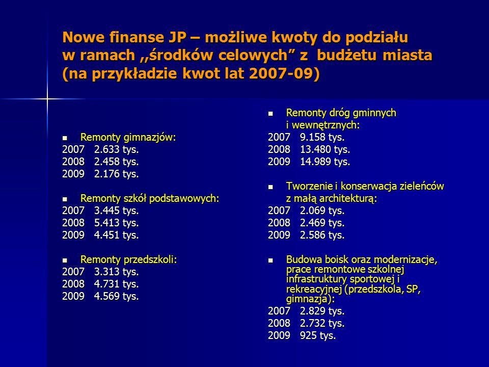 Nowe finanse JP – możliwe kwoty do podziału w ramach,,środków celowych z budżetu miasta (na przykładzie kwot lat 2007-09) Remonty gimnazjów: Remonty gimnazjów: 2007 2.633 tys.