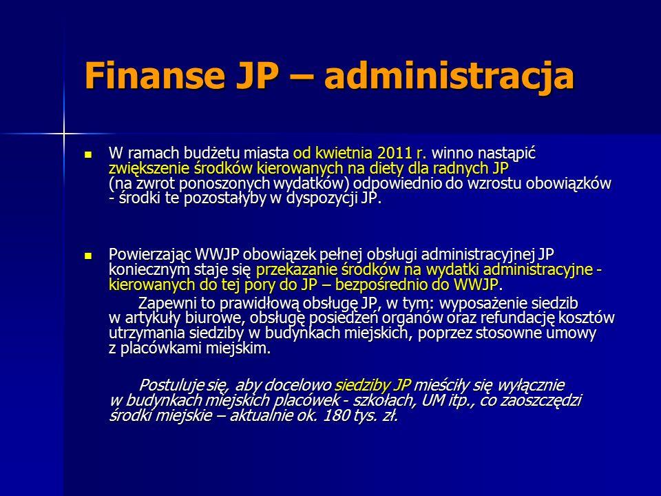 Finanse JP – administracja W ramach budżetu miasta od kwietnia 2011 r. winno nastąpić zwiększenie środków kierowanych na diety dla radnych JP (na zwro