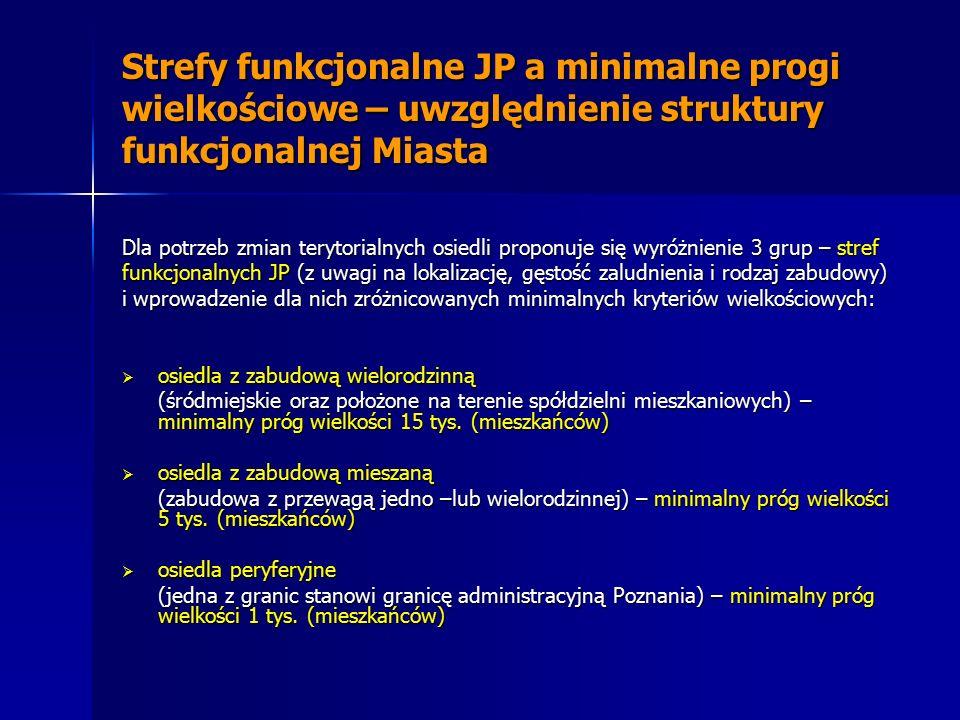 Strefy funkcjonalne JP a minimalne progi wielkościowe – uwzględnienie struktury funkcjonalnej Miasta Dla potrzeb zmian terytorialnych osiedli proponuj