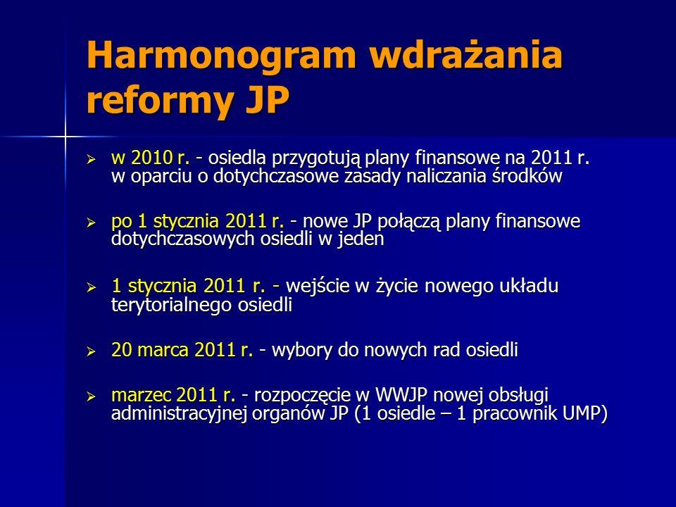 Harmonogram wdrażania reformy JP  w 2010 r. - osiedla przygotują plany finansowe na 2011 r. w oparciu o dotychczasowe zasady naliczania środków  po