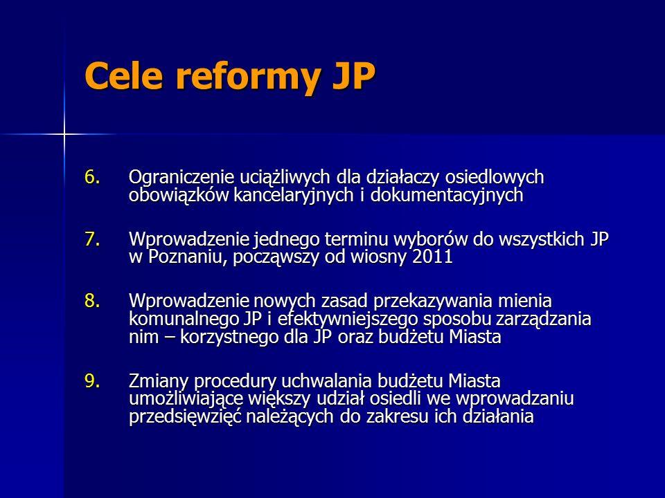 Cele reformy JP 6.Ograniczenie uciążliwych dla działaczy osiedlowych obowiązków kancelaryjnych i dokumentacyjnych 7.Wprowadzenie jednego terminu wyborów do wszystkich JP w Poznaniu, począwszy od wiosny 2011 8.Wprowadzenie nowych zasad przekazywania mienia komunalnego JP i efektywniejszego sposobu zarządzania nim – korzystnego dla JP oraz budżetu Miasta 9.Zmiany procedury uchwalania budżetu Miasta umożliwiające większy udział osiedli we wprowadzaniu przedsięwzięć należących do zakresu ich działania