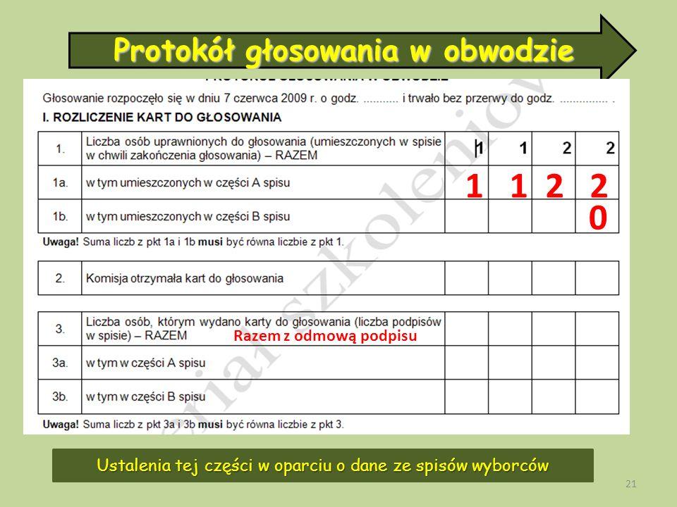21 Protokół głosowania w obwodzie Ustalenia tej części w oparciu o dane ze spisów wyborców 1 1 2 2 0 Razem z odmową podpisu