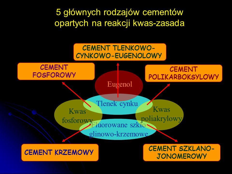 5 głównych rodzajów cementów opartych na reakcji kwas-zasada CEMENT FOSFOROWY CEMENT TLENKOWO- CYNKOWO-EUGENOLOWY CEMENT POLIKARBOKSYLOWY CEMENT SZKLA