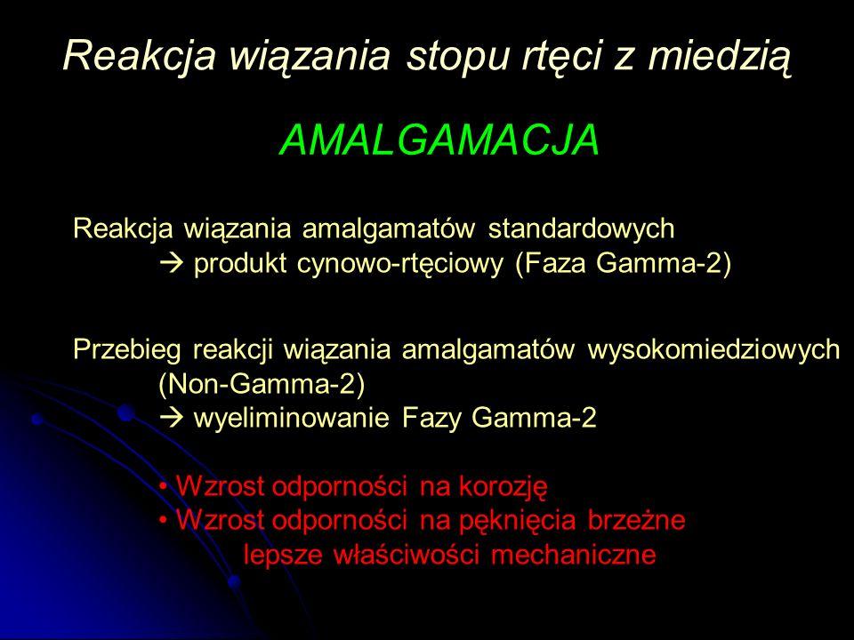 Reakcja wiązania stopu rtęci z miedzią AMALGAMACJA Reakcja wiązania amalgamatów standardowych  produkt cynowo-rtęciowy (Faza Gamma-2) Przebieg reakcj