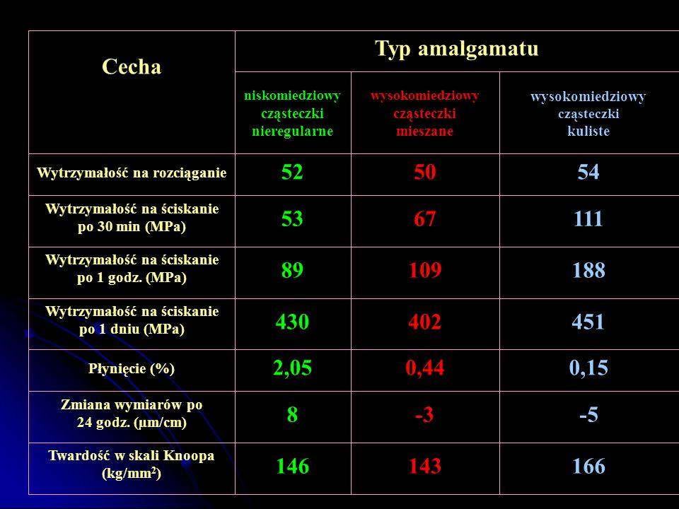 Cecha Typ amalgamatu niskomiedziowy cząsteczki nieregularne wysokomiedziowy cząsteczki mieszane wysokomiedziowy cząsteczki kuliste Wytrzymałość na roz