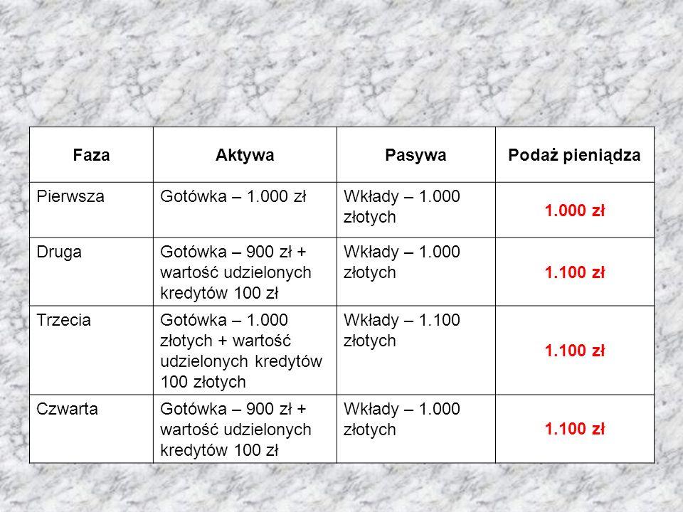 FazaAktywaPasywaPodaż pieniądza PierwszaGotówka – 1.000 złWkłady – 1.000 złotych 1.000 zł DrugaGotówka – 900 zł + wartość udzielonych kredytów 100 zł Wkłady – 1.000 złotych 1.100 zł TrzeciaGotówka – 1.000 złotych + wartość udzielonych kredytów 100 złotych Wkłady – 1.100 złotych 1.100 zł CzwartaGotówka – 900 zł + wartość udzielonych kredytów 100 zł Wkłady – 1.000 złotych 1.100 zł