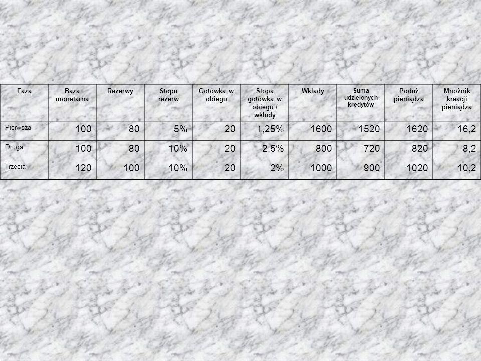 FazaBaza monetarna RezerwyStopa rezerw Gotówka w obiegu Stopa gotówka w obiegu / wkłady Wkłady Suma udzielonych kredytów Podaż pieniądza Mnożnik kreacji pieniądza Pierwsza 100805%201,25%16001520162016,2 Druga 1008010%202,5%8007208208,2 Trzecia 12010010%202%1000900102010,2