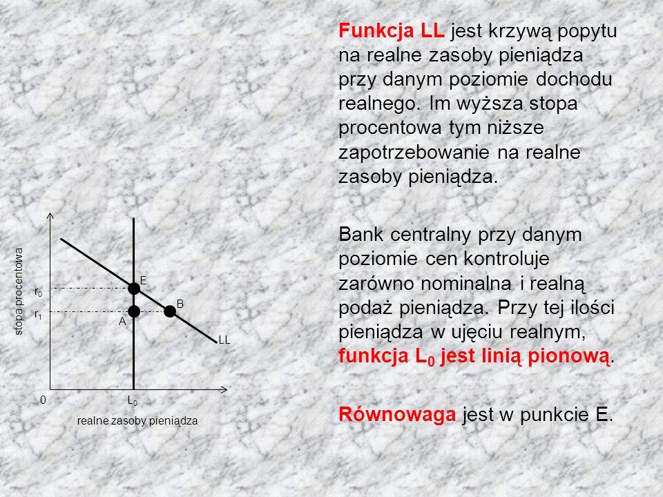 Funkcja LL jest krzywą popytu na realne zasoby pieniądza przy danym poziomie dochodu realnego.