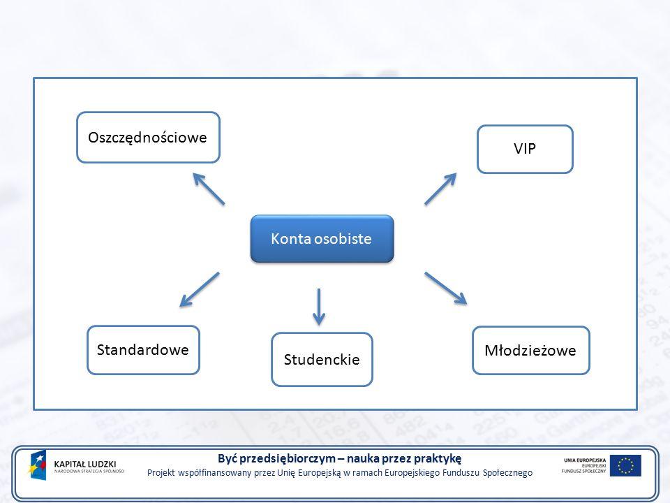 Być przedsiębiorczym – nauka przez praktykę Projekt współfinansowany przez Unię Europejską w ramach Europejskiego Funduszu Społecznego Konta osobiste VIP Młodzieżowe Studenckie Standardowe Oszczędnościowe